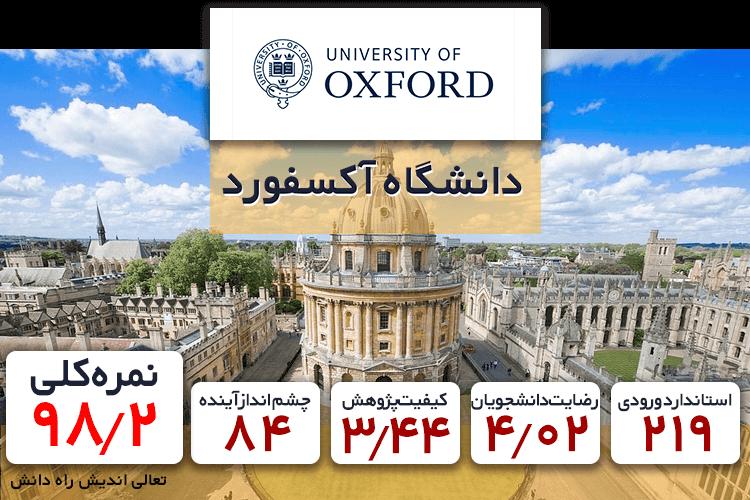 تحصیل در رشته اقتصاد در دانشگاه آکسفورد