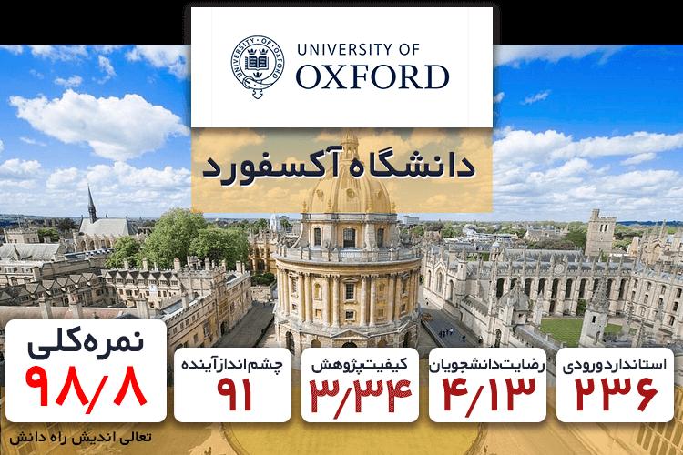 بهترین دانشکده های کامپیوتر دانشگاه آکسفورد